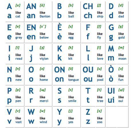 Creole pronunciation