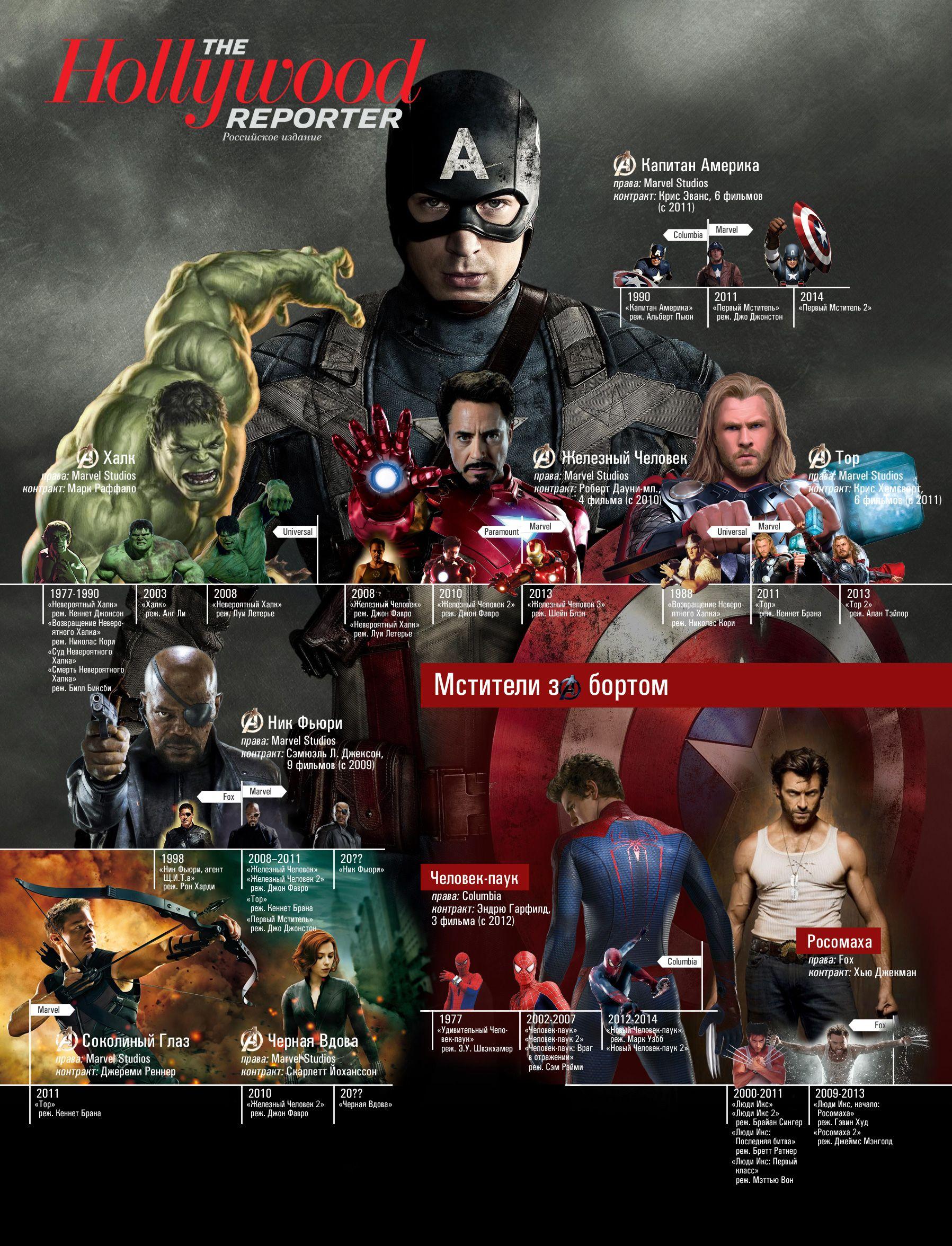некоторое время мстители герои имена и фото зорко вперёд