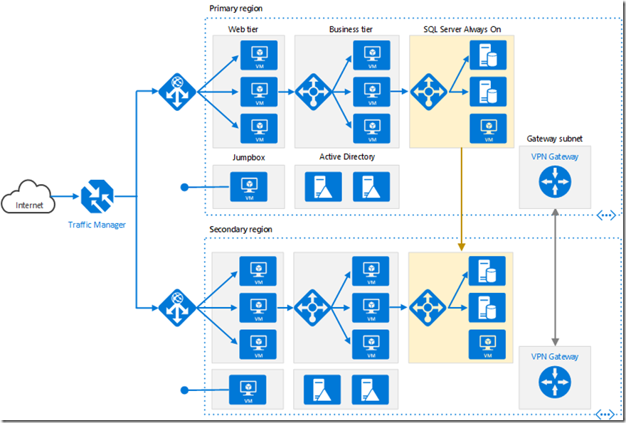 Iaas Azure Reference Architectures Azure Architecture Cloud Computing Services