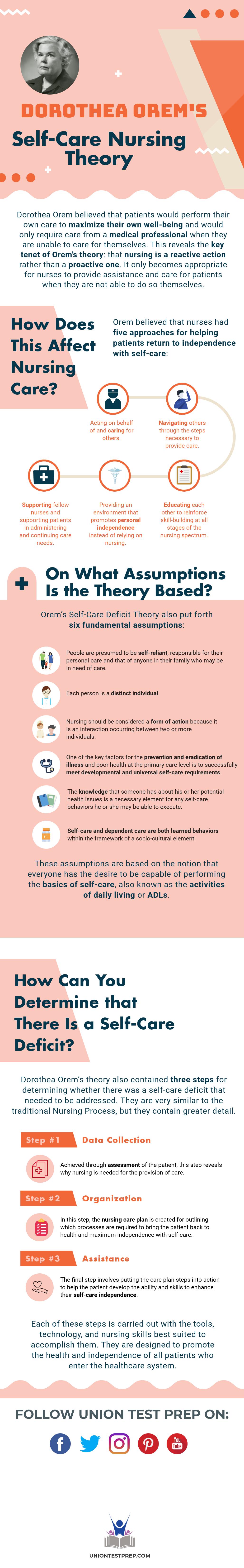 Application Of Orem's Self Care Model To Nursing Practice