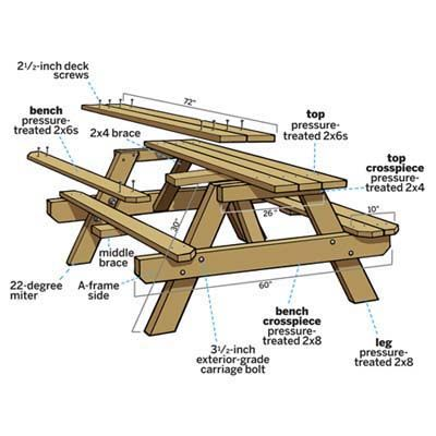Overview Image Of Picnic Bench With Labels And Measurements Diy
