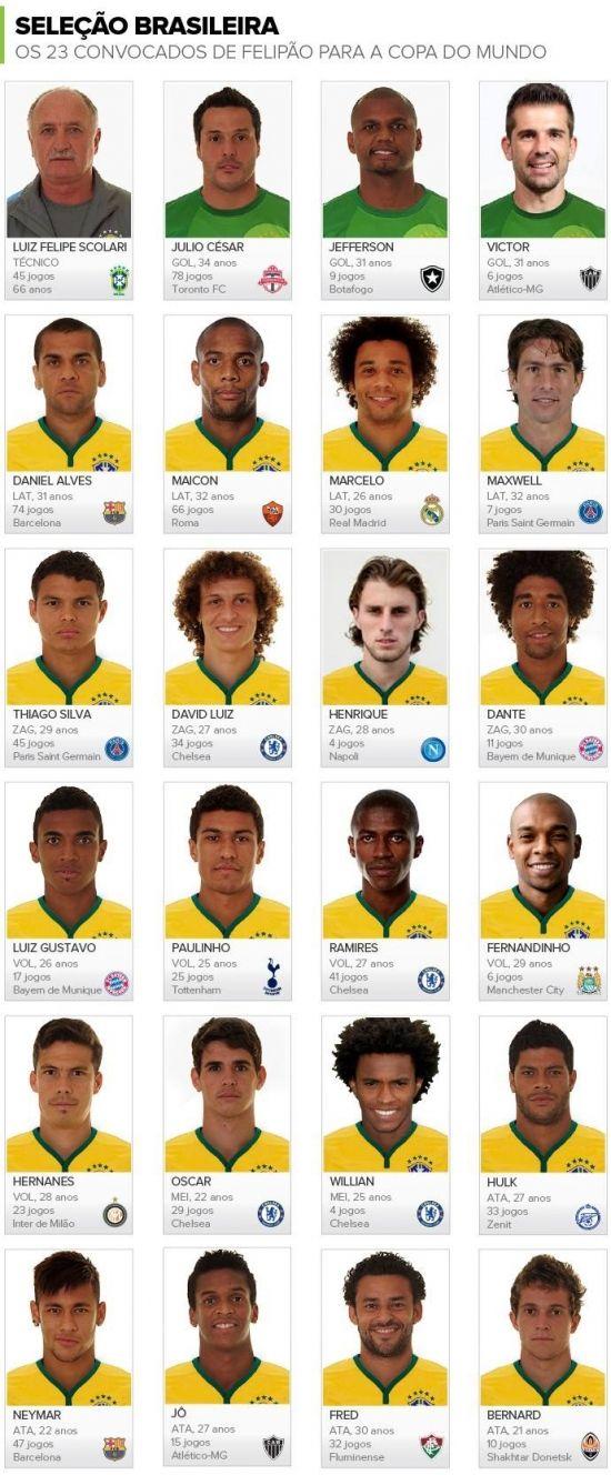 Aqui Los 23 Elegidos De Brasil Escoge Tu 11 Seleccion Espanola De Futbol Mundial De Futbol Copa Mundial De Futbol