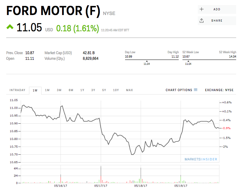 Ford Just Fired Its Ceo And The Stock Price Is Going Nowhere Ford Stock Stock Prices Ford