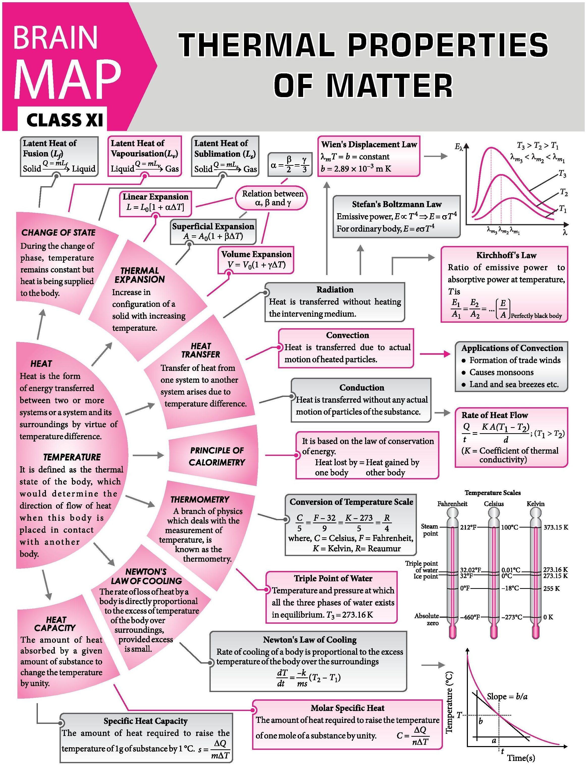Jeeadvanced Properties Magazine Classxii Class12