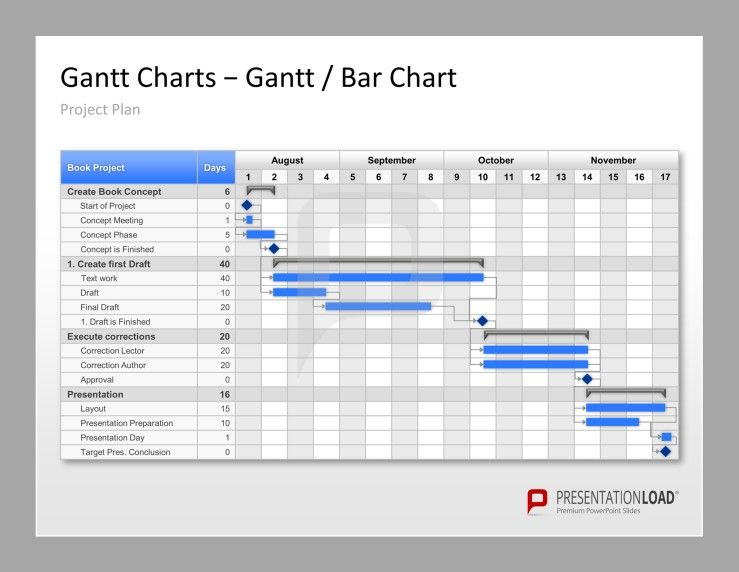 Project Management PowerPoint Templates Your project plan with - chart samples