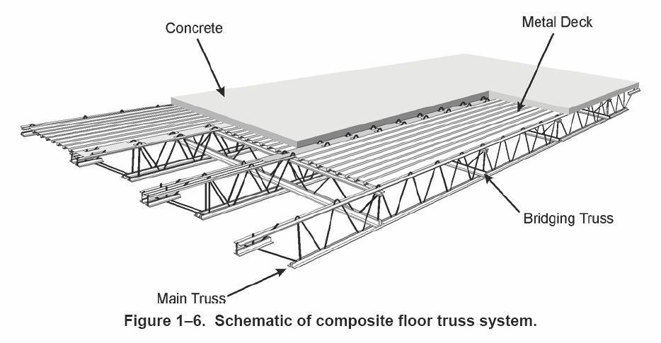 Image Result For Flat Roof 30 Foot Steel Truss Steel Trusses Metal Deck Roof Truss Design