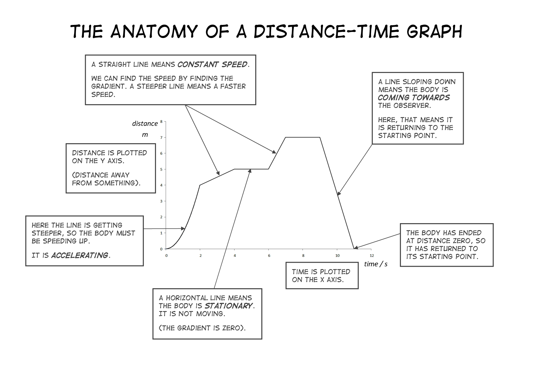 Speed Time Graph Worksheets