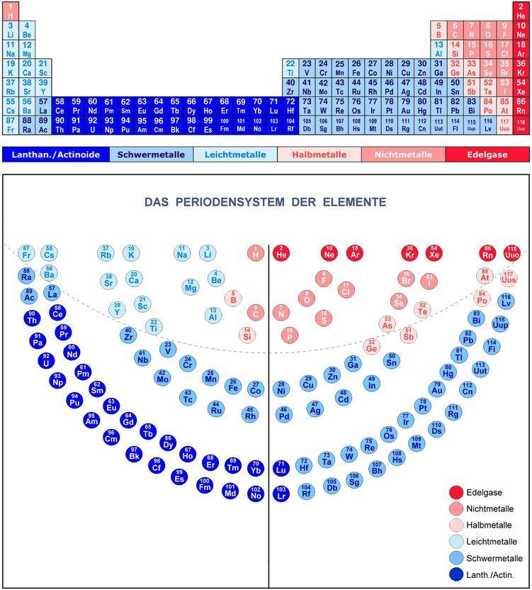 Periodensystem der Elemente,Menora,Metalle,Schwermetalle ...