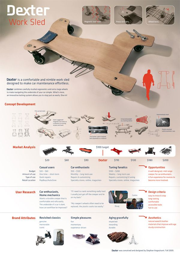 Product design presentation board nice and simple and for Good industrial design