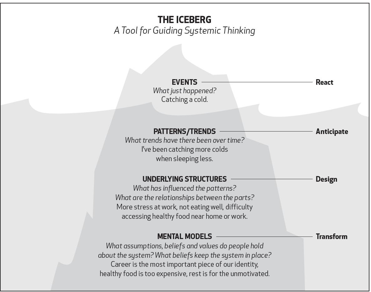 A Systems Thinking Model The Iceberg