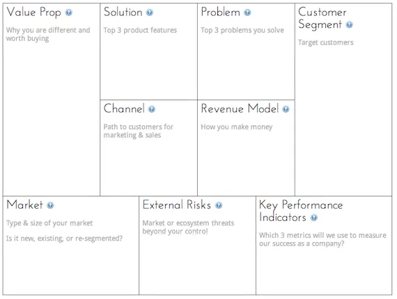 Canvas Collection I A List Of Visual Templates Andi Roberts In 2020 Business Model Canvas Business Canvas Canvas