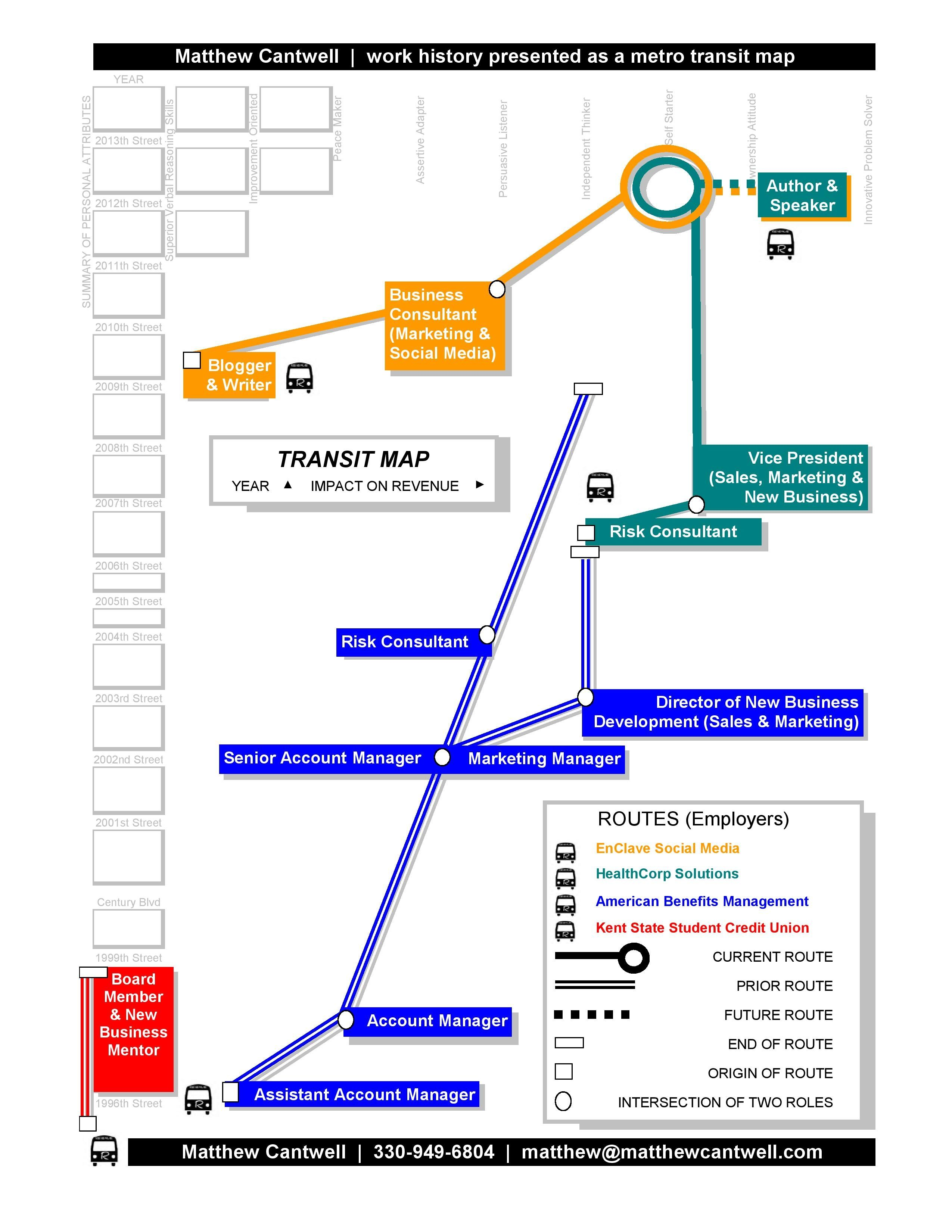 My resume presented as a Metro Transit Map with the