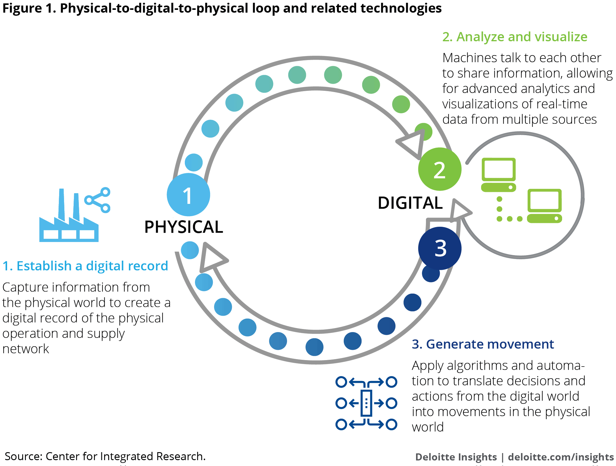 Physical To Digital To Physical Loop And Related Technologies