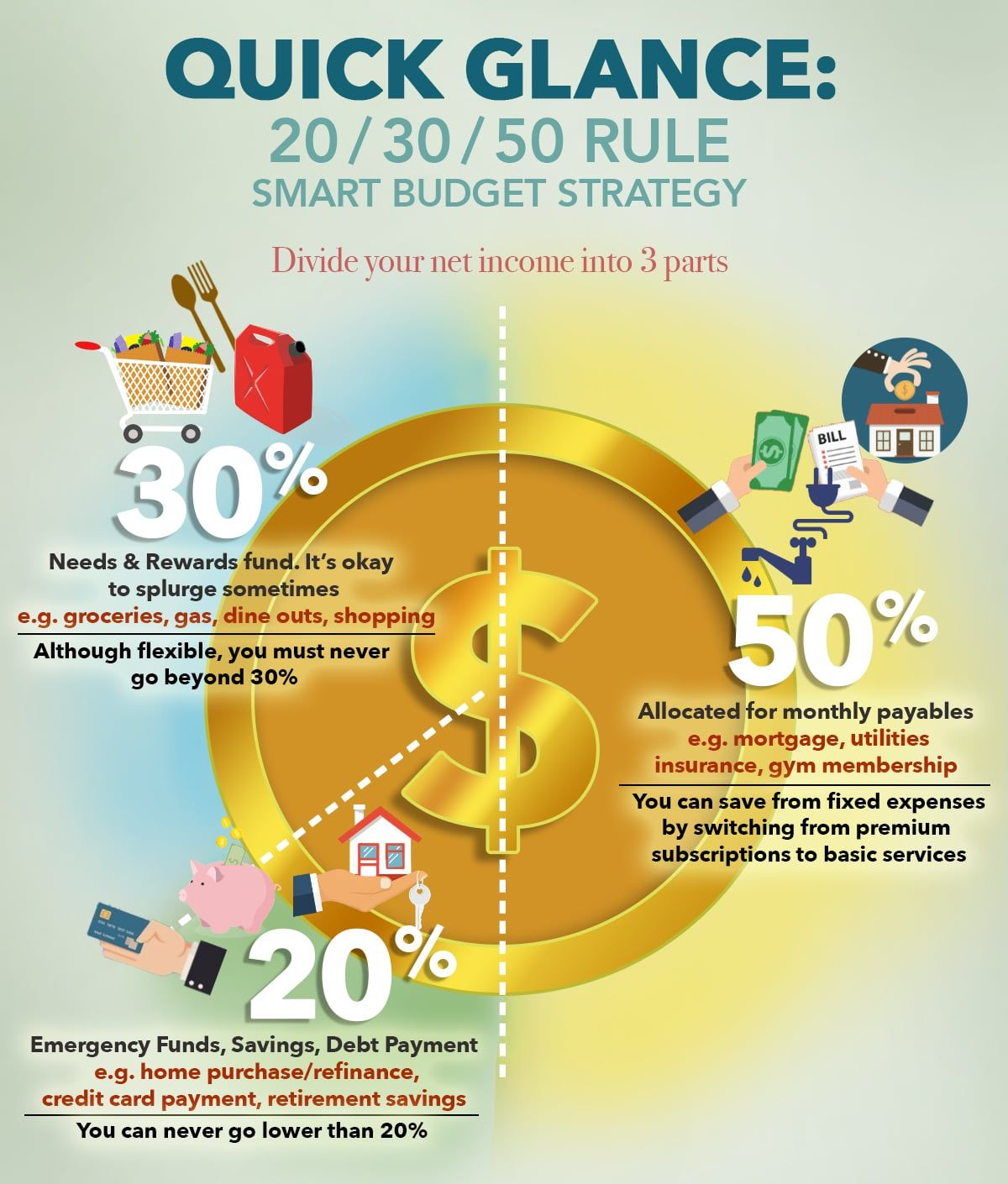 How Much Should You Save 50 20 30 Rule Personal Budget Smart