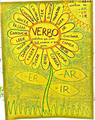 Spanish Verbs Anchor Chart Would Be A Better Idea To Have Students