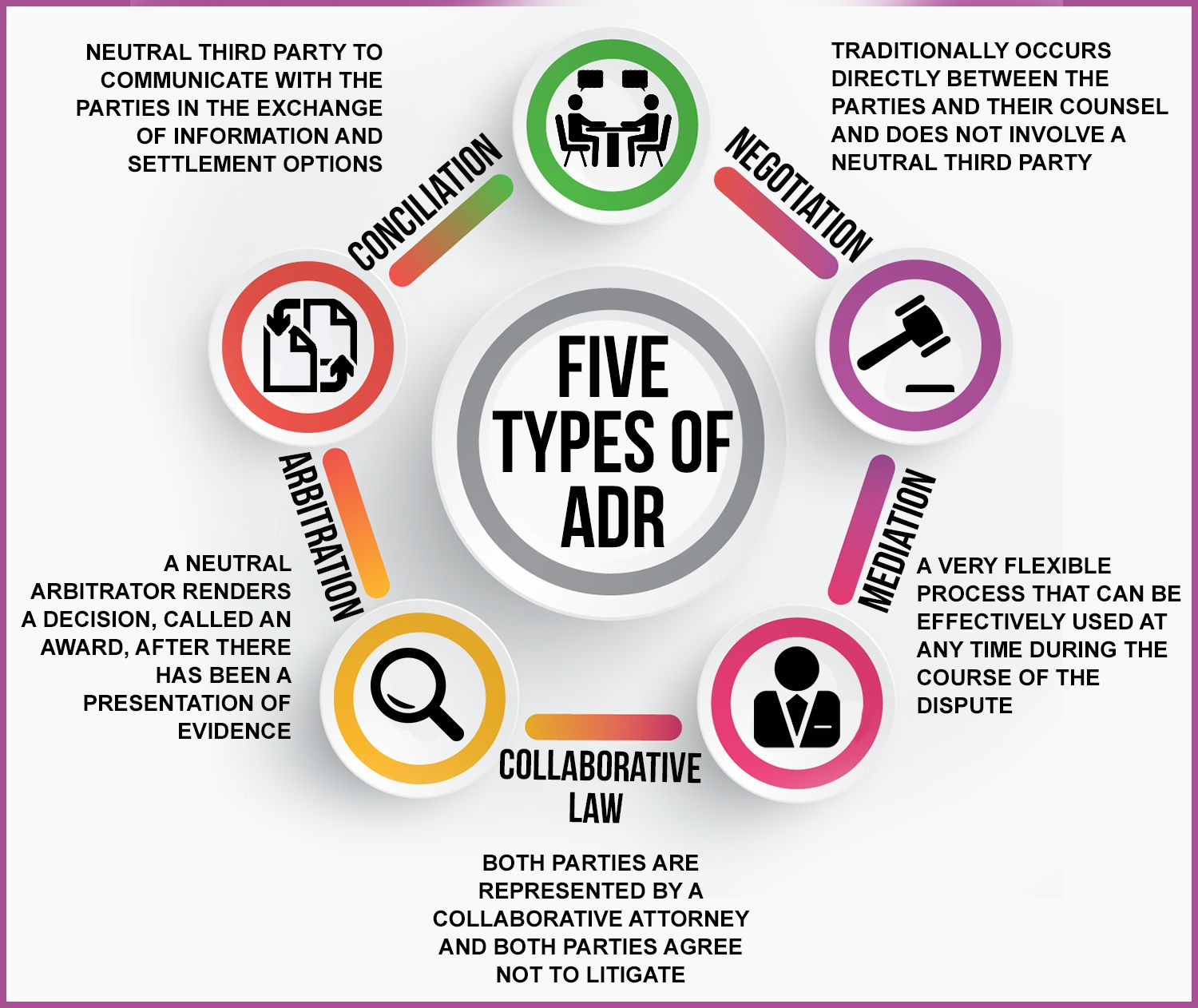 The Five Types Of Adr An Explanation Of The Different Types Of Alternative Dispute Resol Alternative Dispute Resolution Conflict Resolution Academic Services