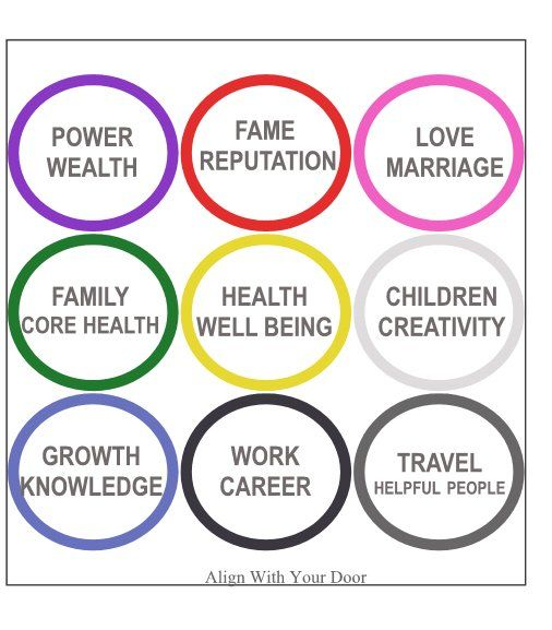 Your home has both positive and negative elements that affect your - feng shui garten bagua