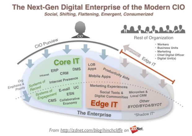 The New Cio Mandate With Images Digital Enterprise Enterprise Business Digital Strategy