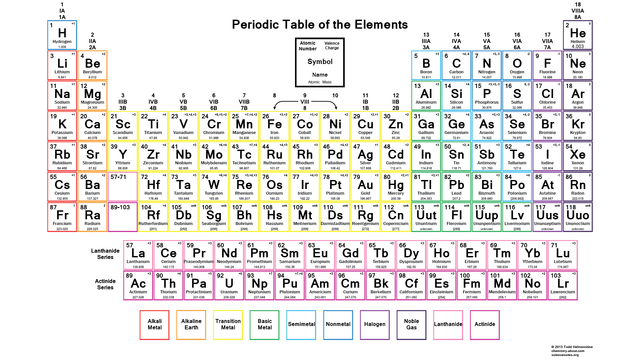 Periodic table with common ionic charges also rh pinterest