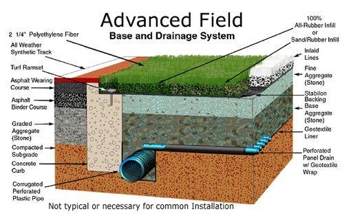 Drainage On Field Applications Backyard Drainage