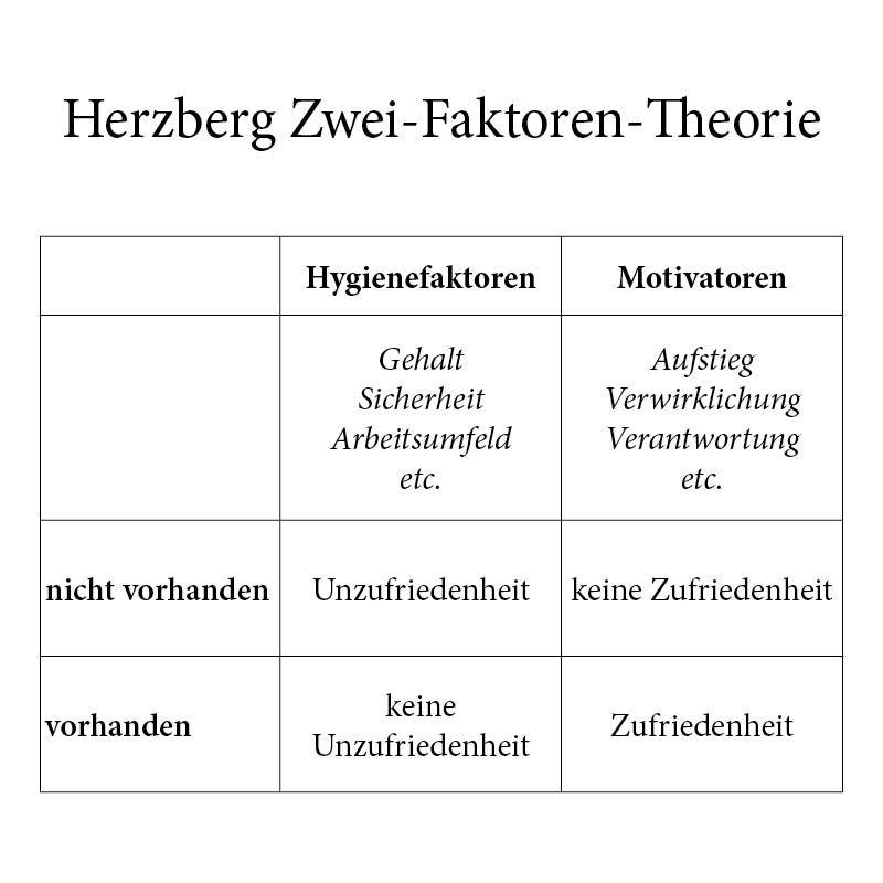 Die Herzberg Zwei Faktoren Theorie In Der Mitarbeitermotivation Mitarbeitermotivation Motivation Mitarbeiter Motivieren