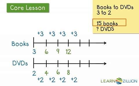 Pin On School Math