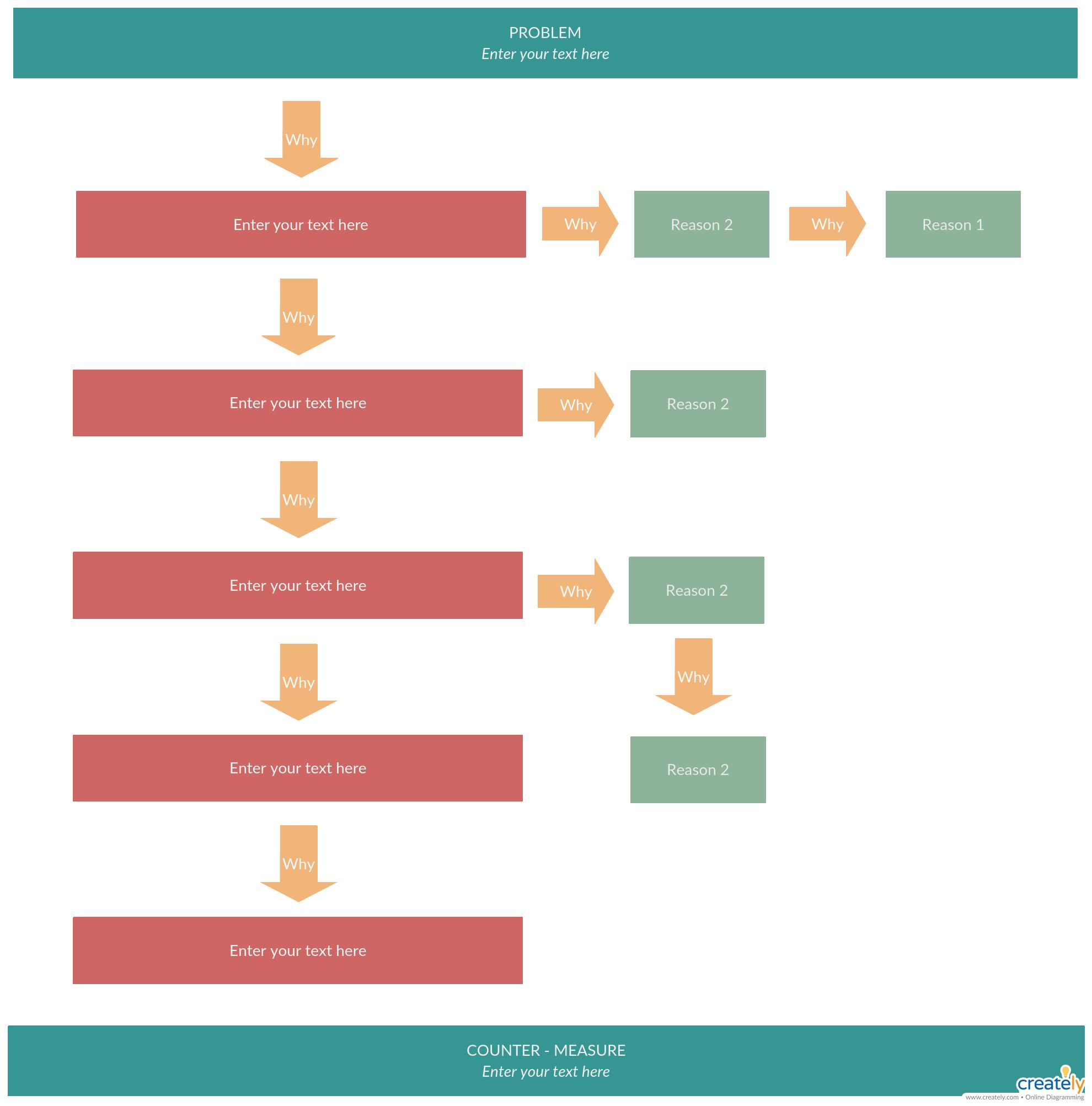 5 Whys Analysis 5 Why Analysis 5 Whys Process Flow Diagram