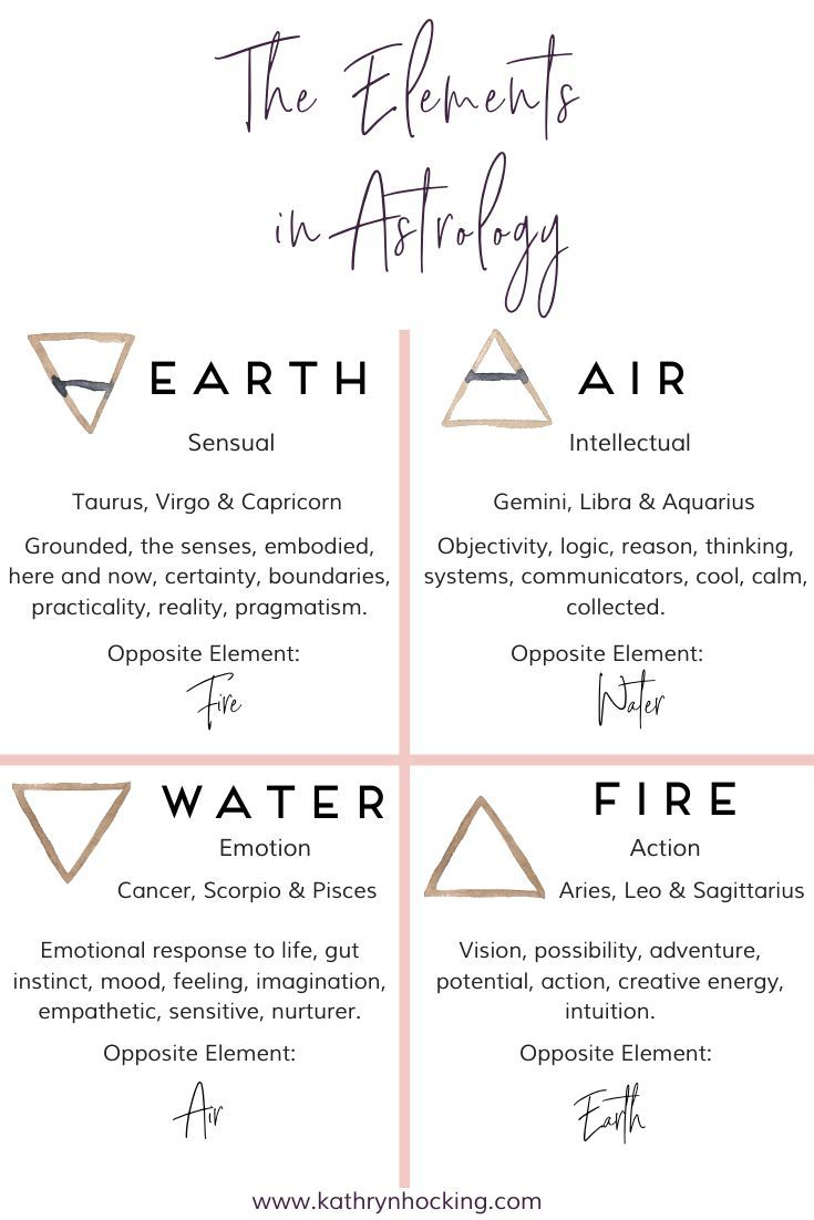 The Elements in Astrology and your elemental distribution