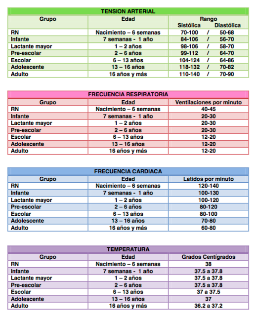 valores normales pulso por edades