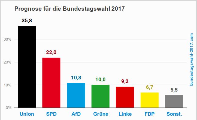 Prognose Europawahl 2021 Deutschland