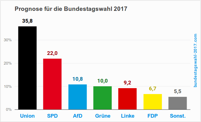 Europawahl Prognose 2021