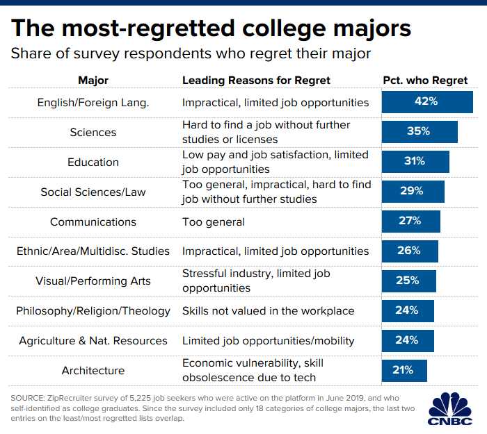 The Top 10 College Majors American Students Regret The Most College Majors Education College Top 10 Colleges