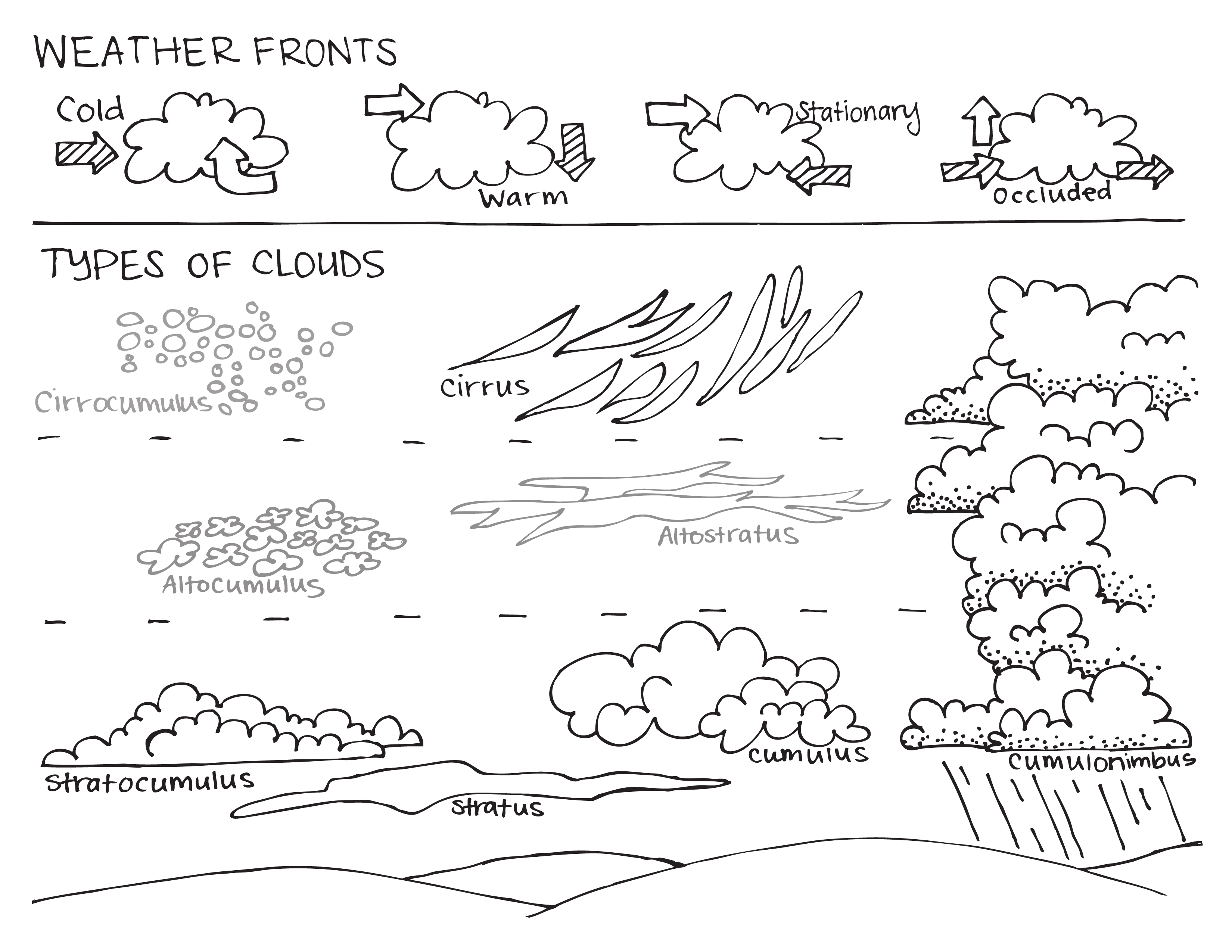 worksheet Weather Fronts Worksheet parts of a volcano classification volcanoes types learning about the different weather fronts and clouds coloring page mytravelfriends