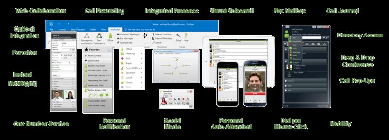 IP PBX and Unified Communications Platforms | Insiyabi
