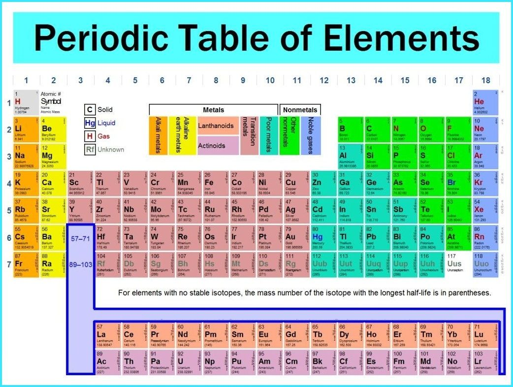 periodic table of elements essay Chemistry essay modern periodic table 1 gallium 1 spectroscopy 2 unilac 3 chemistry in the last 200 years 3 bibliography 4 modern periodic table the modern periodic table has evolved over mainly the last 200 years one of the first methods for arranging the elements was by atom weights.