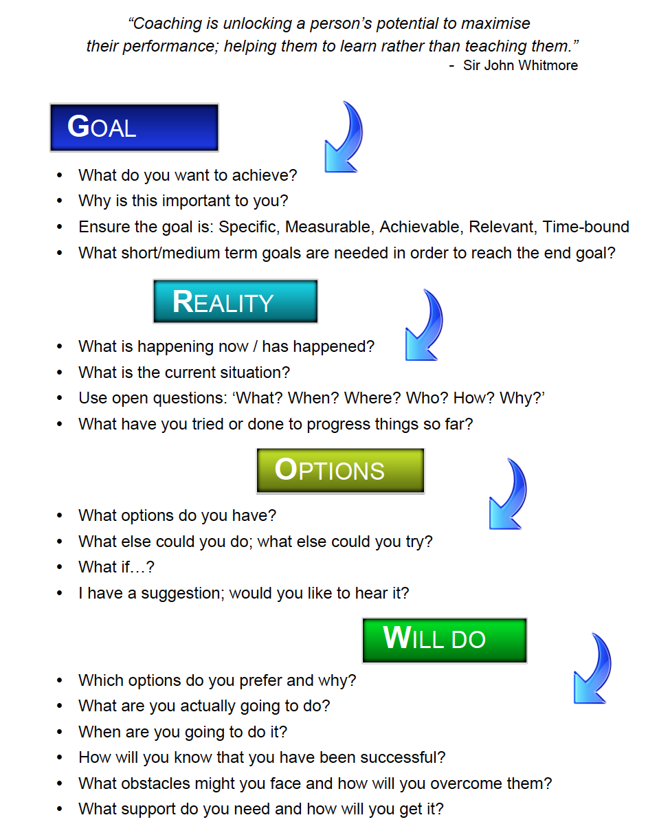 grow model Google Search (With images) Literacy