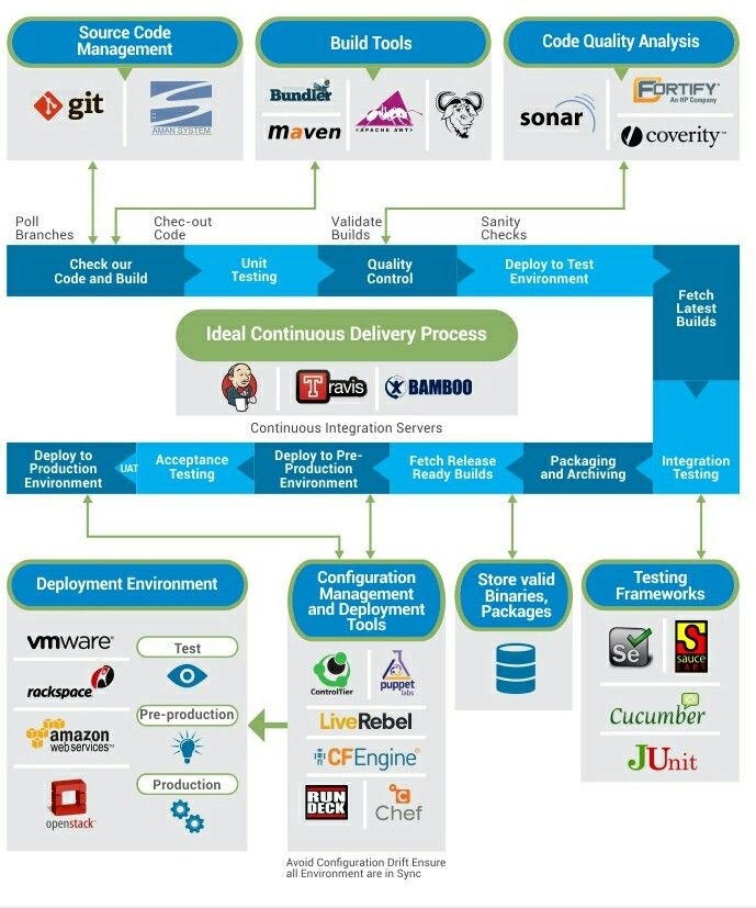 Agile Software Development, Technology