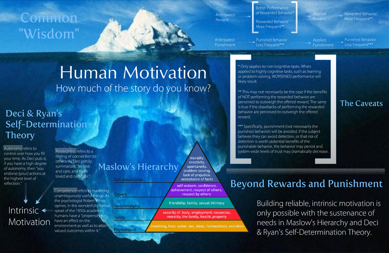 human motivation _ 2 essay This free management essay on essay: motivation is perfect for  the role of motivation has been given to the human resource manager to motivate  2.