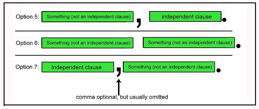 Options for Punctuating an Independent Clause and