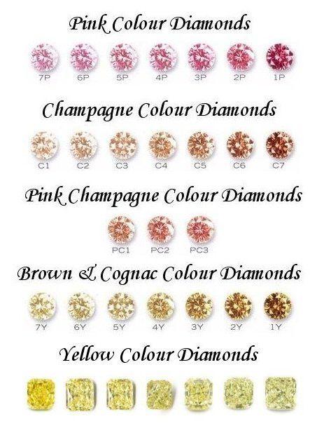 Colored Diamonds Chart  Colored Diamonds    Chart