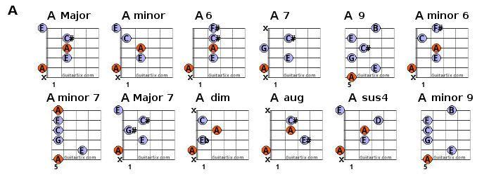 a chords | musica | Pinterest | Guitar chord chart, Guitar chords ...