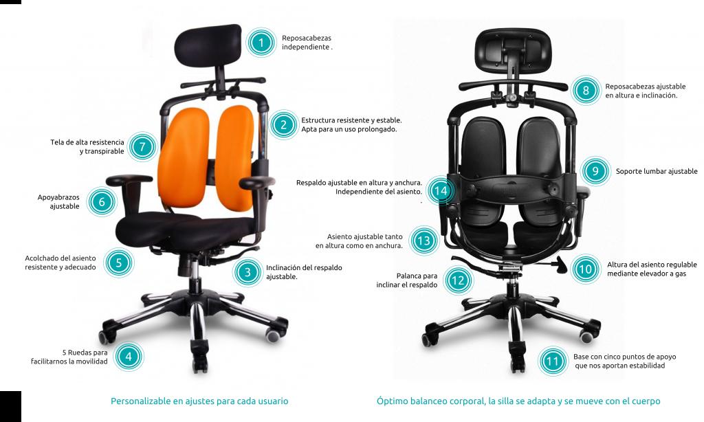 caracter sticas de una buena silla ergon mica elegir una