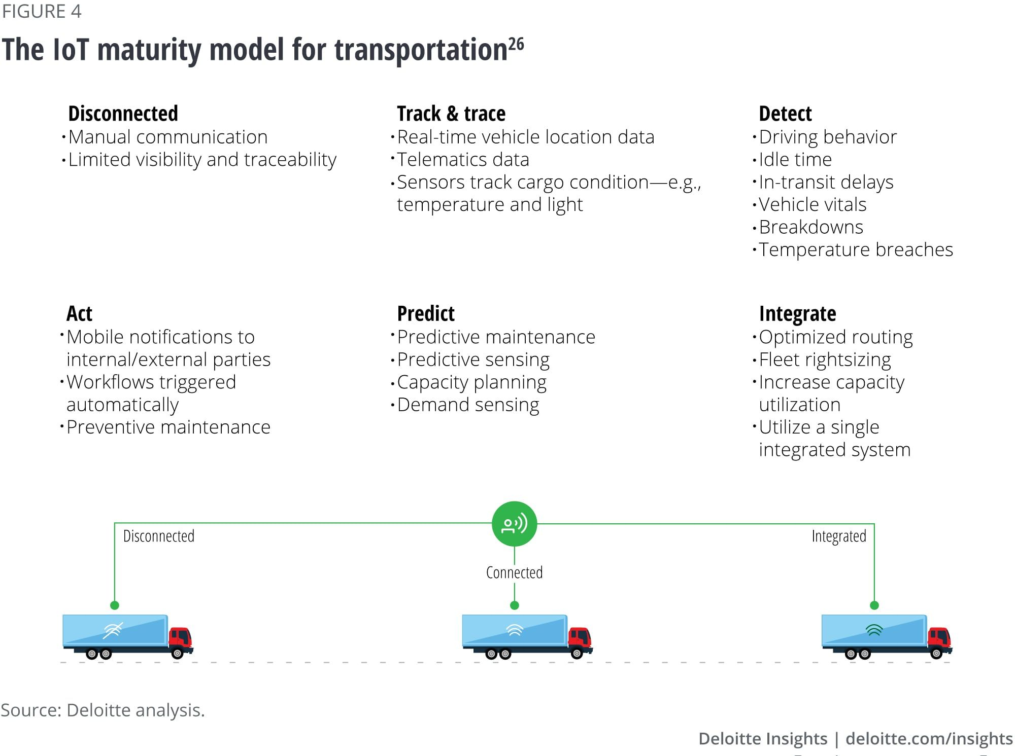 The Iot Maturity Model For Transportation Iot Transportation Transportation Industry