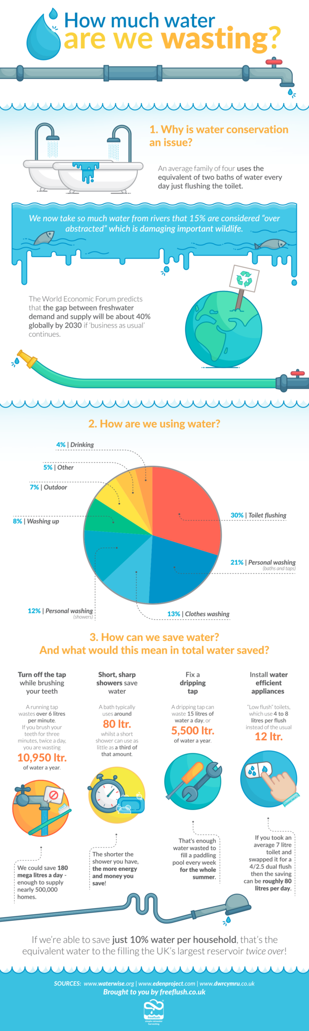 How Much Water Are We Wasting?