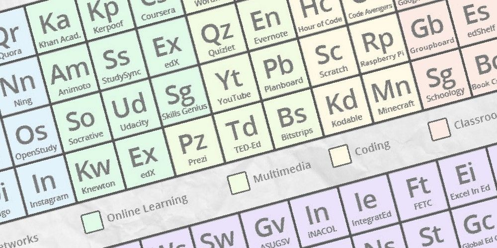 the periodic table of education technology daily genius such a cool app resource