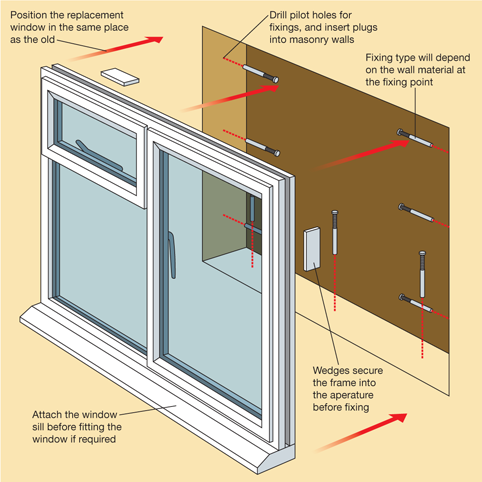 If you are fitting a new windowsill this needs to be for Installing casement windows