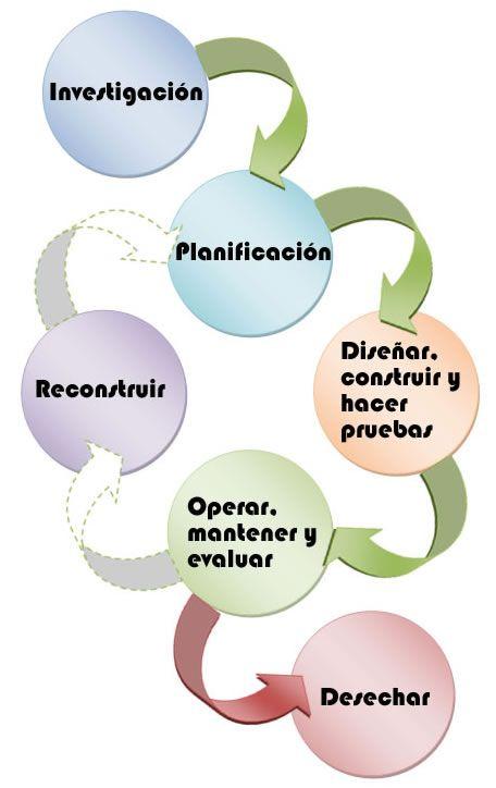 6 Fases para el desarrollo de un proyecto Web | metodologias de ...