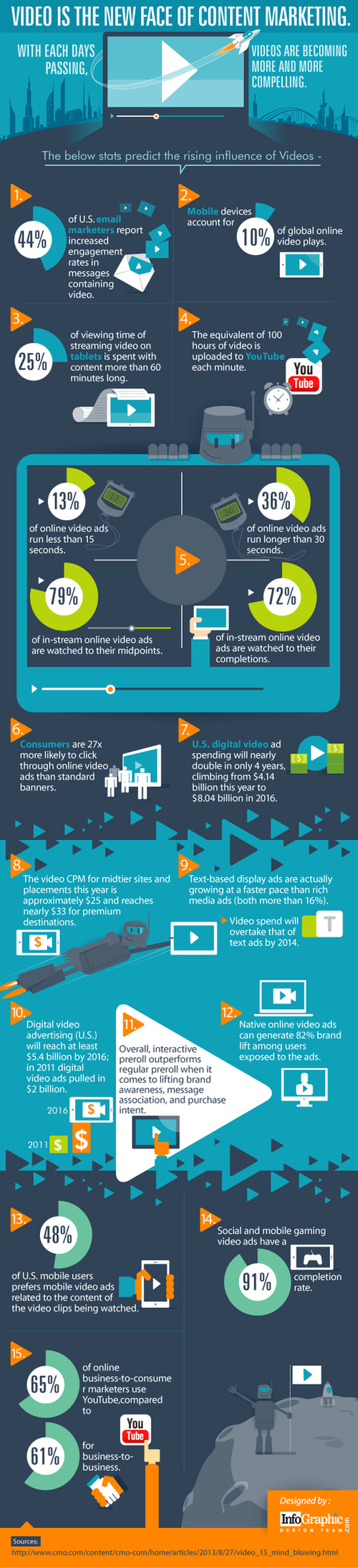 Video Is the New Face of Content Marketing   #video #marketing #infographic