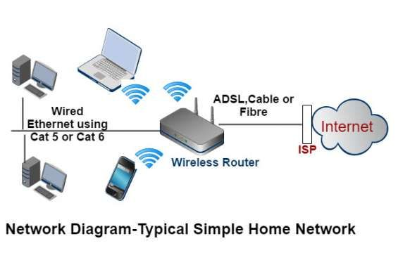 Wifi Network Cabling Solution Wifi Router Internet Network Installation It Supports Technician Modem Router Setup Home Vi Wifi Internet Home Network Networking