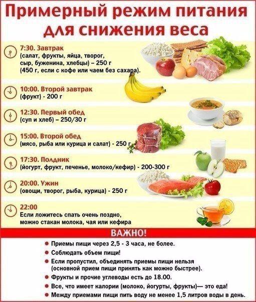 Что можно съесть на ужин при правильном питании